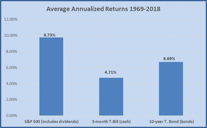 Average Asset Class Returns 1969-2018