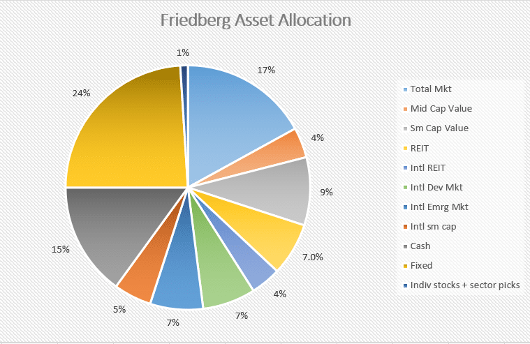 Friedberg asset allocation
