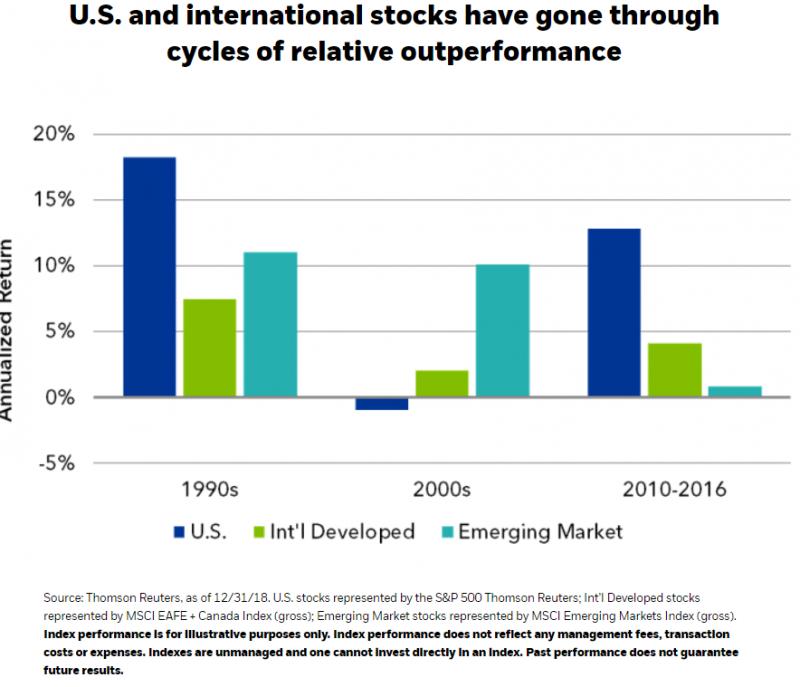 US vs International stock returns