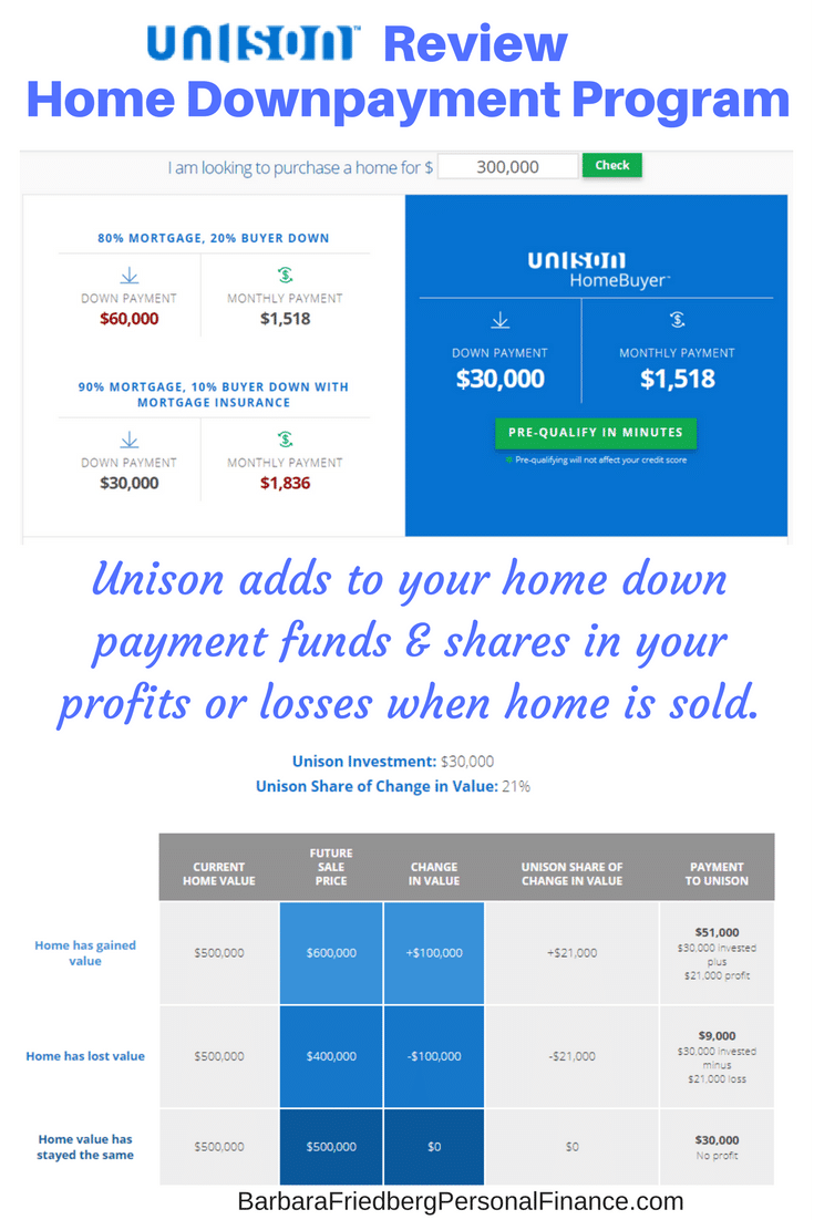 Unison review down payment program for borrowers and for Unison house