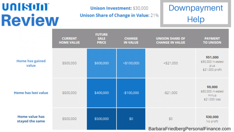 Unison Review - Home downpayment help.