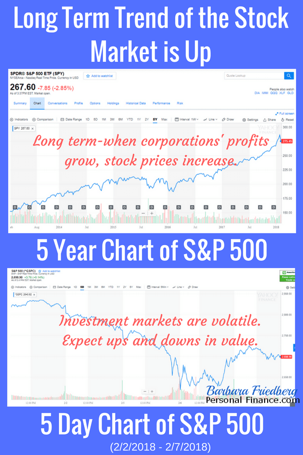 stock market crash-compare 5 day with 5 year returns