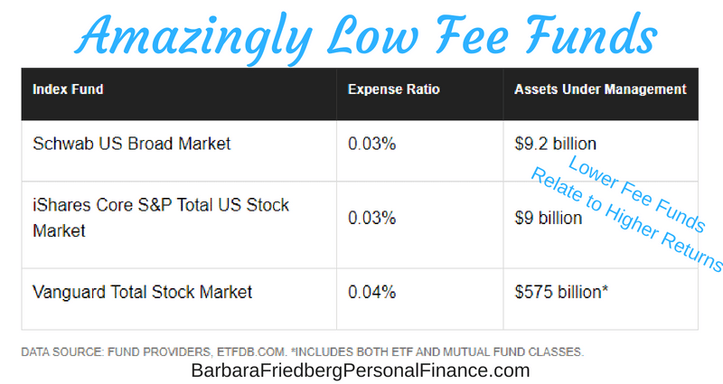 Amazingly low fee funds