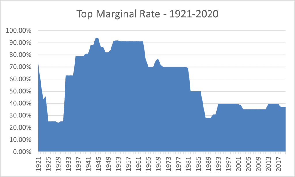 top tax rates 1921 to 2020